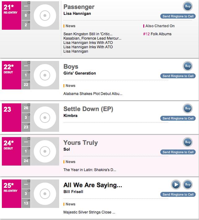 Heatseekers Albums: Up and Coming Musicians Chart - Billboard