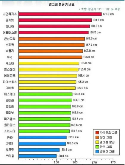 netizen reports the average height of k