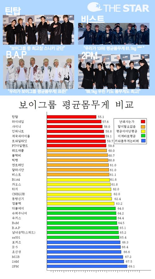 Who S The Skinniest And Heaviest Among Male Idol Groups Allkpop