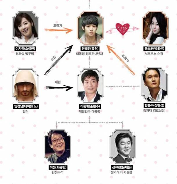Boys Over Flowers Park Sun Ja: Yoochun's 'Three Days' Releases A Relationship Grid For