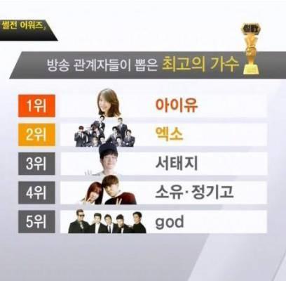 IU,Kim-Soo-Hyun,lee-yoo-ri