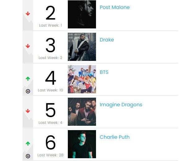 BTS Ranks #4 On Billboard's Artist 100, Predicted To Take