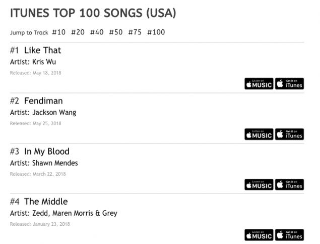 Jackson grabs #1 spot on iTunes US Pop Chart with 'Fendiman