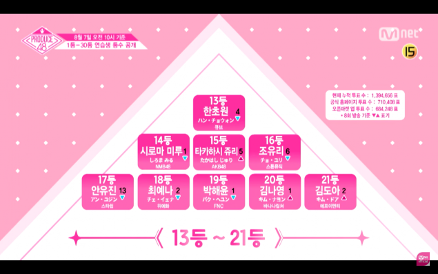 Produce 48′ drops a surprise video revealing the trainees' current