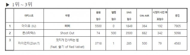 IU wins #1 on the unaired episode of 'Inkigayo'   allkpop