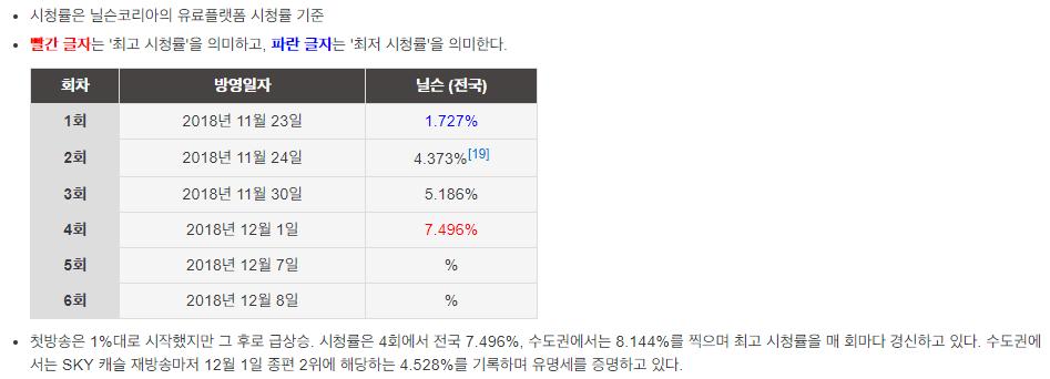 JTBC drama 'Sky Castle' viewer ratings skyrocket from 1 7