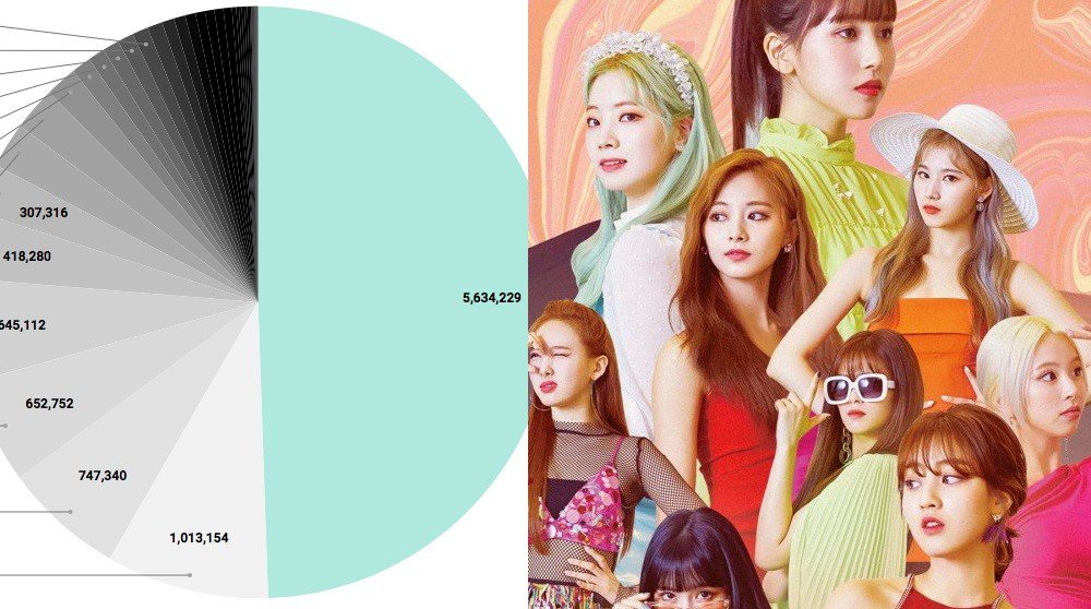 Pie chart depicts TWICE dominating album sales of 3rd