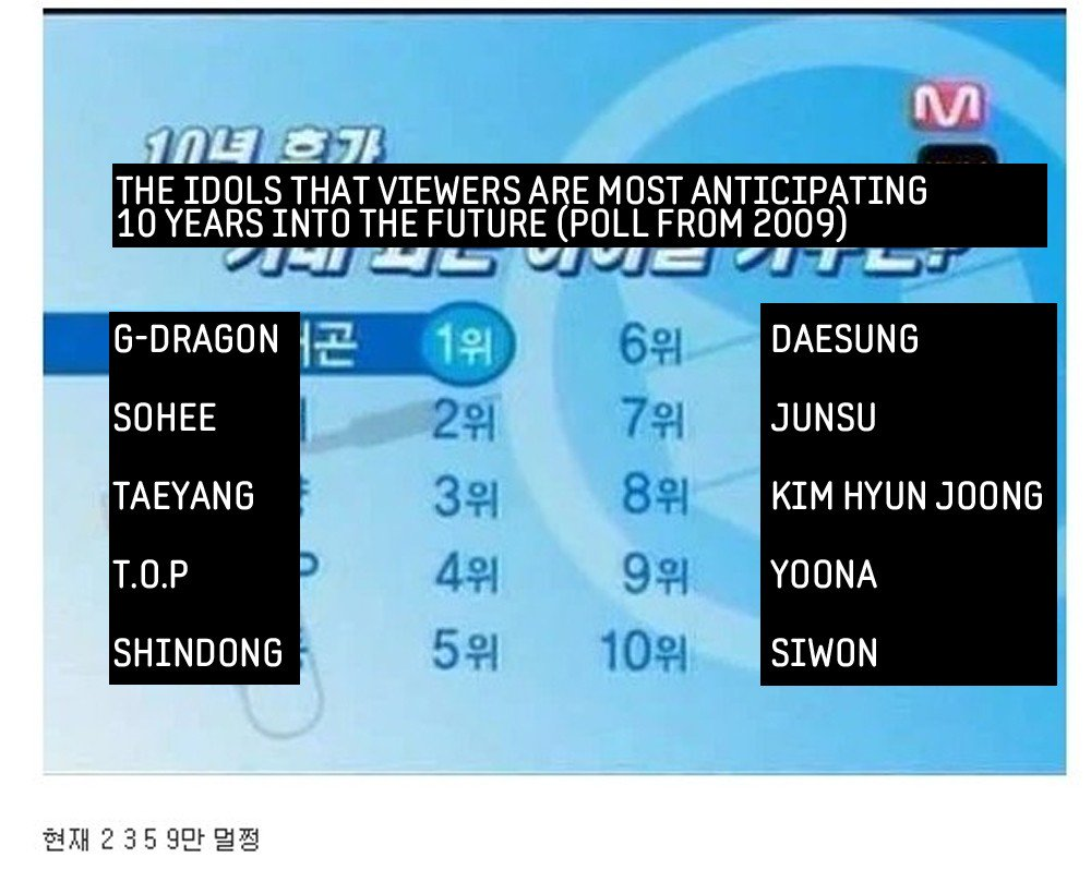 Netizens laugh over an M Countdown poll from 10 years ago + calls it the 'Entertainment Death Note' | allkpop