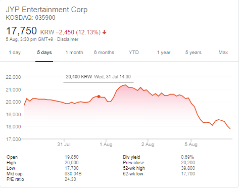 Saham JYP Entertainment turun pada pada 5 Agustus 2019 pukul 17.30 KST di KOSDAQ (Korea Securities Dealers Automated Quotation).