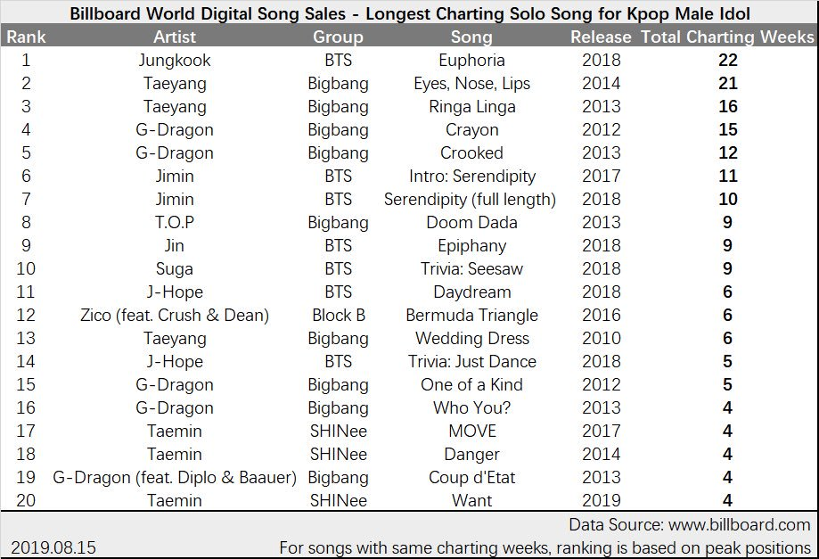 Bts Jungkook Has Become The Male K Pop Idol With The Longest