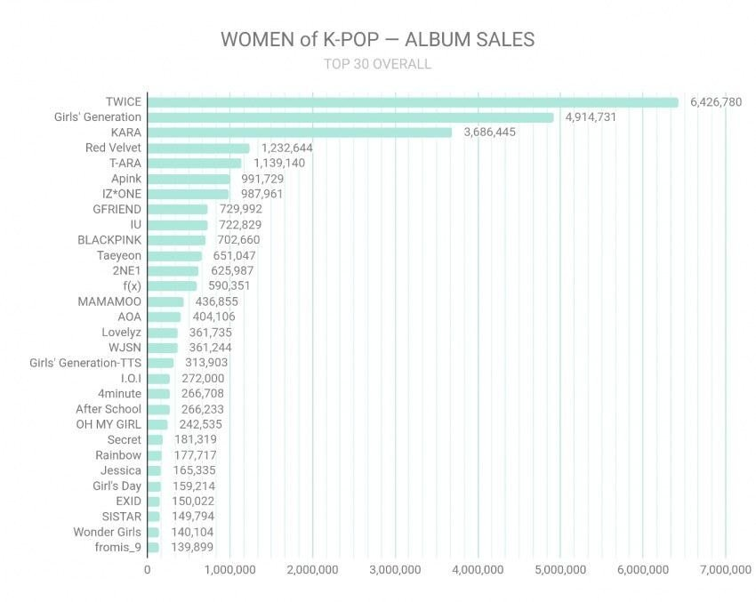TOP 30 album sales of girl groups and female solo singers