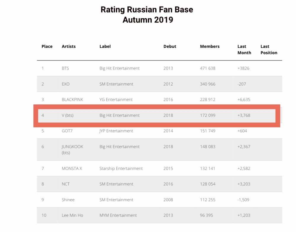 Russia Bts V Fanbase Is The 1 Largest For An Idol And 4 Largest Overall In Kpop Allkpop