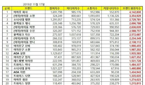 Seolhyun, Jimin, Mina, Jennie, Jisoo, SinB, Sowon, Umji, Miyeon, Yuqi, Soojin, Soyeon, Minnie, Taeyeon, YoonA, Whee In, Hwa Sa, Irene, Nayeon