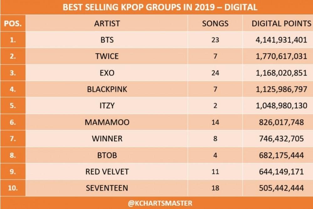 Top 10 Best Selling Digital Sales Kpop Groups In 2019 Allkpop