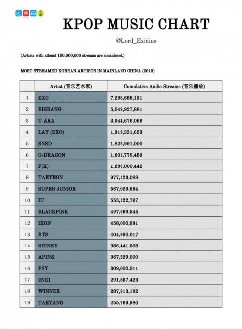 Big Bang, G-Dragon, EXO, Lay, f(x), Girls