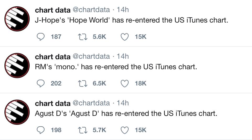 BTS Mixtapes Re-Enter US iTunes Chart Together | allkpop