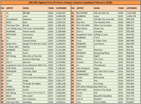 Akdong Musician (AKMU), Big Bang, G-Dragon, GD&TOP, BLACKPINK, Zico, Bolbbalgan4, BTS, Epik High, IU, TWICE