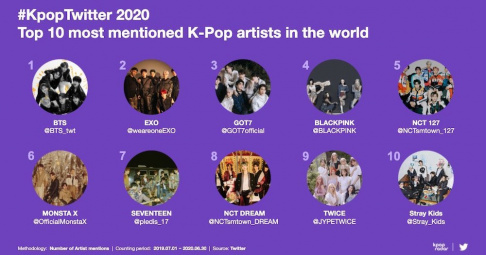 BLACKPINK, BTS, EXO, GOT7, MONSTA X, NCT 127, NCT Dream, Seventeen, Stray Kids, TWICE