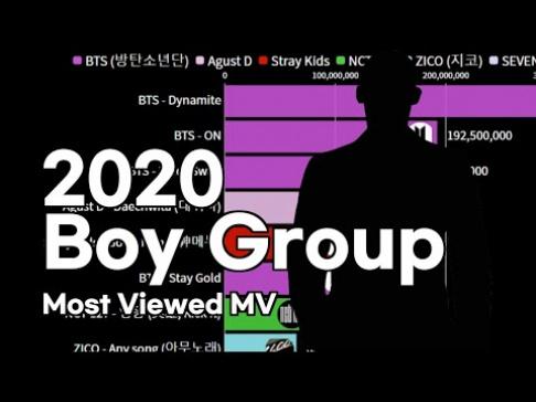 Zico, BTS, GOT7, Seventeen, Stray Kids